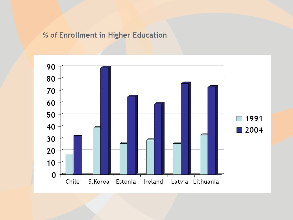 % of Enrollment in Higher Education 0 10 20 30 40 50 60 70 80 90 ChileS.KoreaEstoniaIrelandLatviaLithuania 1991 2004