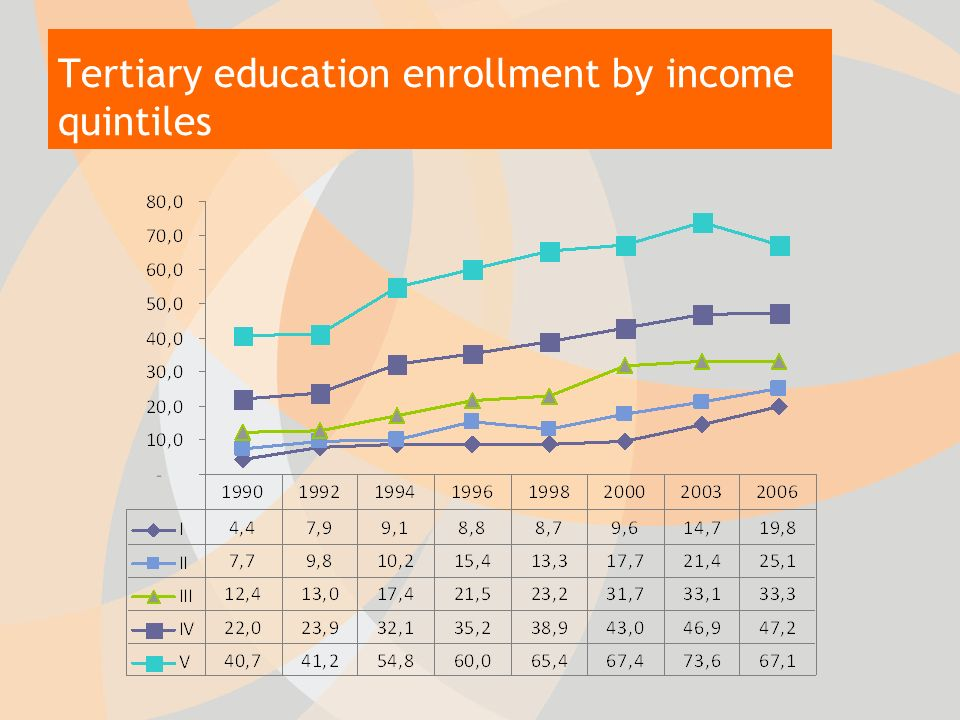 Tertiary education enrollment by income quintiles