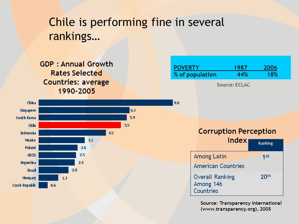 Corruption Perception Index Ranking Among Latin American Countries 1 st Overall Ranking Among 146 Countries 20 th Source: Transparency International ( GDP : Annual Growth Rates Selected Countries: average Chile is performing fine in several rankings… POVERTY % of population 44% 18% Source: ECLAC