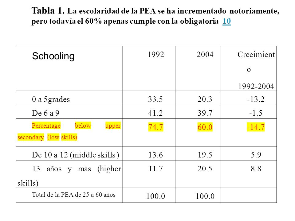 Schooling 19922004 Crecimient o 1992-2004 0 a 5grades33.520.3-13.2 De 6 a 941.239.7-1.5 Percentage below upper secondary (low skills) 74.760.0-14.7 De 10 a 12 (middle skills )13.619.55.9 13 años y más (higher skills) 11.720.58.8 Total de la PEA de 25 a 60 años 100.0 Tabla 1.