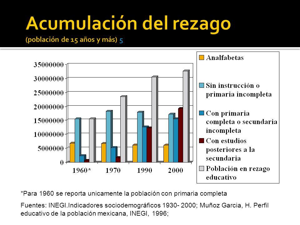 *Para 1960 se reporta unicamente la población con primaria completa Fuentes: INEGI.Indicadores sociodemográficos 1930- 2000; Muñoz Garcia, H.
