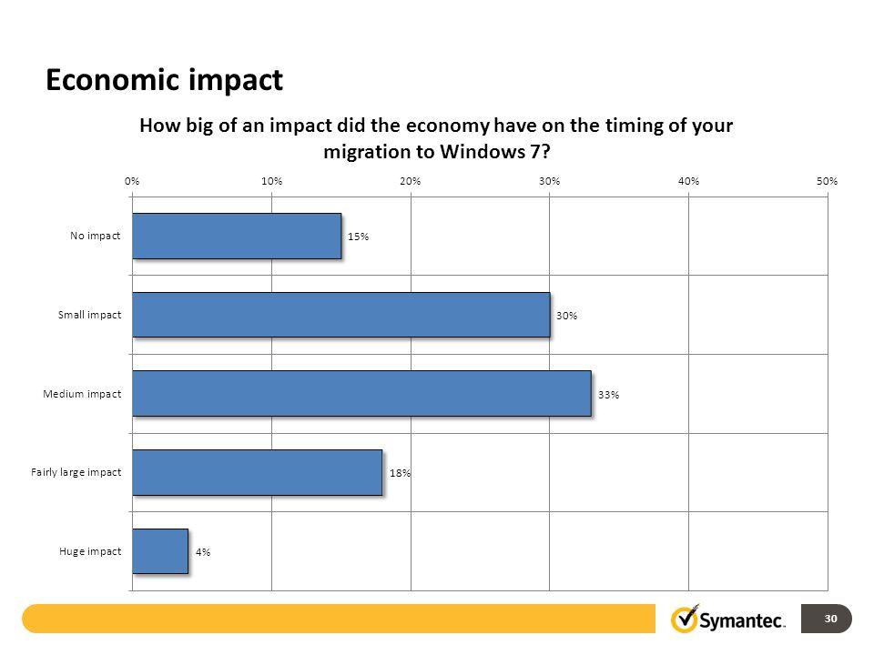 Economic impact 30