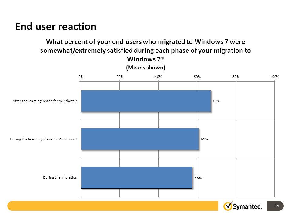 End user reaction 34