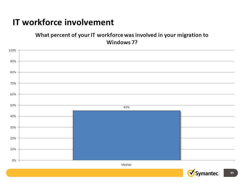 IT workforce involvement 35