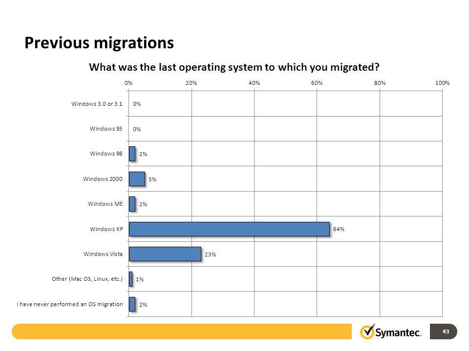 Previous migrations 43