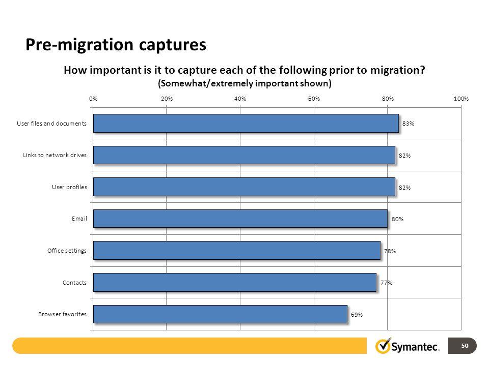 Pre-migration captures 50