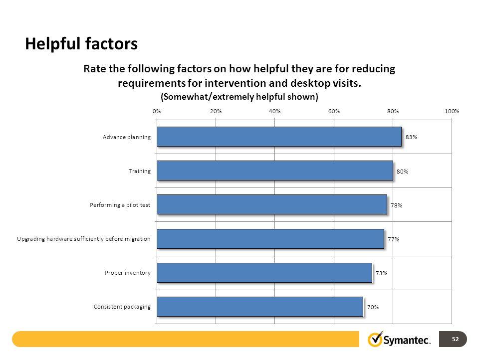 Helpful factors 52