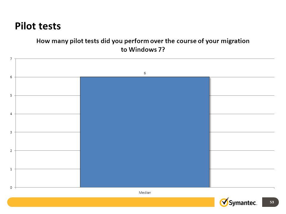 Pilot tests 53