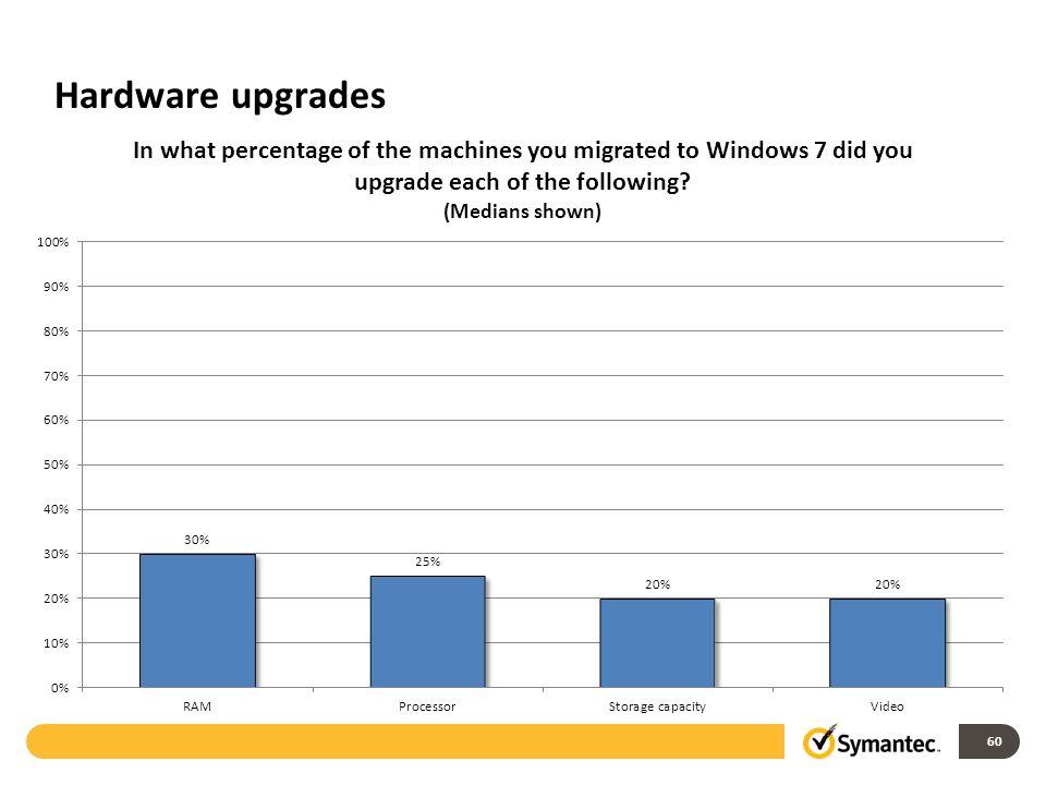 Hardware upgrades 60