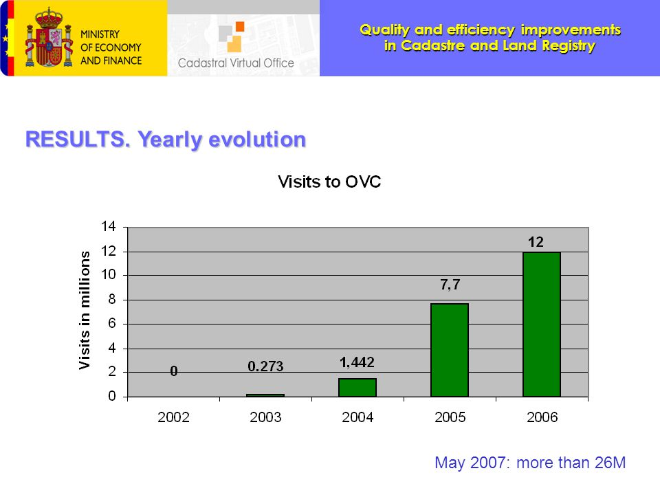 Quality and efficiency improvements in Cadastre and Land Registry RESULTS. Yearly evolution May 2007: more than 26M