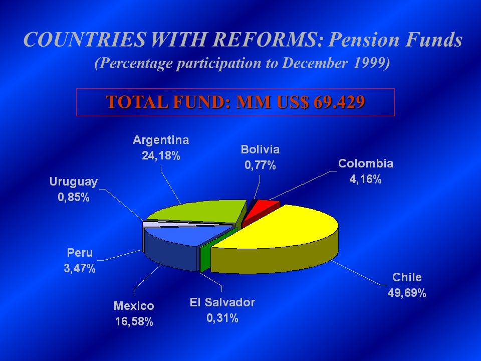COUNTRIES WITH REFORMS: Pension Funds (Percentage participation to December 1999) TOTAL FUND: MM US$ 69.429
