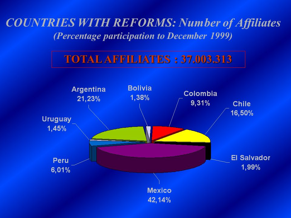 COUNTRIES WITH REFORMS: Number of Affiliates (Percentage participation to December 1999) TOTAL AFFILIATES : 37.003.313