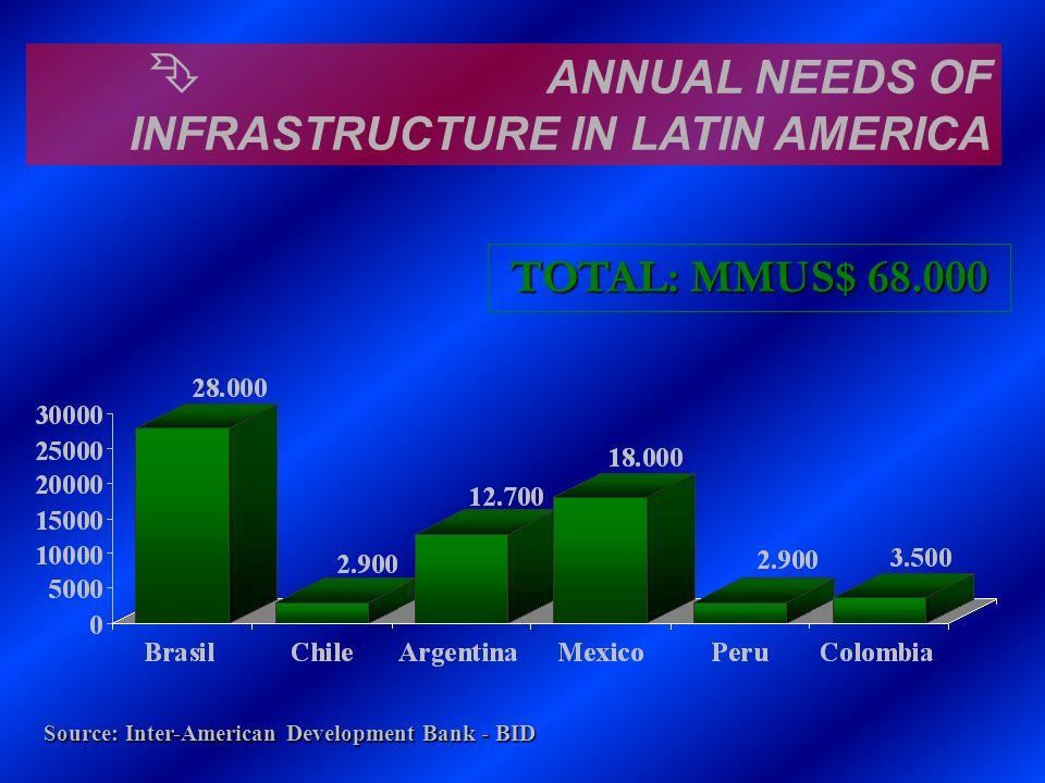 Ê ANNUAL NEEDS OF INFRASTRUCTURE IN LATIN AMERICA TOTAL: MMUS$ 68.000 Source: Inter-American Development Bank - BID