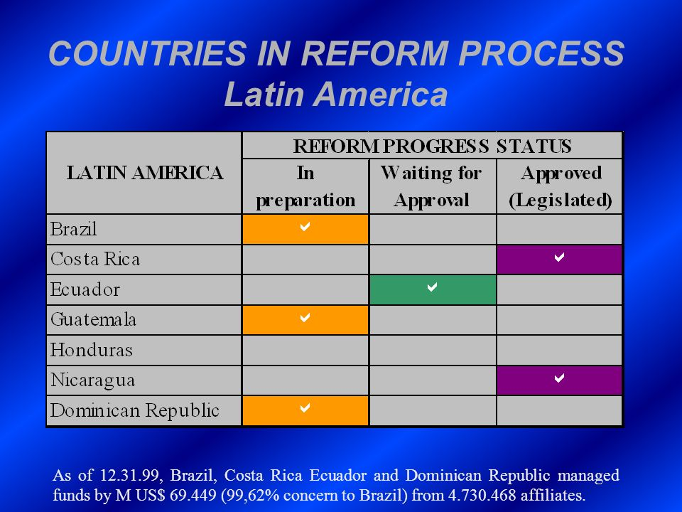COUNTRIES IN REFORM PROCESS Latin America As of 12.31.99, Brazil, Costa Rica Ecuador and Dominican Republic managed funds by M US$ 69.449 (99,62% conc