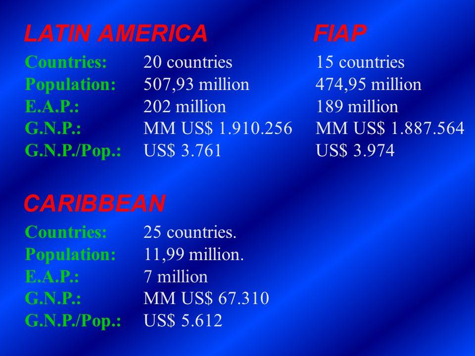 LATIN AMERICA FIAP Countries:20 countries 15 countries Population:507,93 million 474,95 million E.A.P.:202 million 189 million G.N.P.:MM US$ 1.910.256