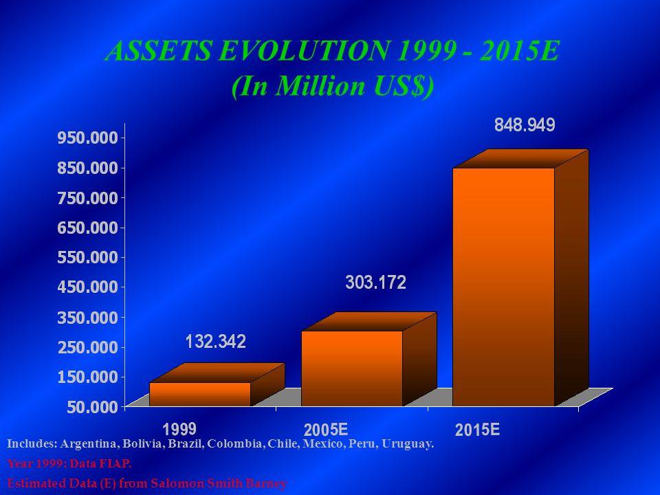 ASSETS EVOLUTION 1999 - 2015E (In Million US$) Includes: Argentina, Bolivia, Brazil, Colombia, Chile, Mexico, Peru, Uruguay. Year 1999: Data FIAP. Est