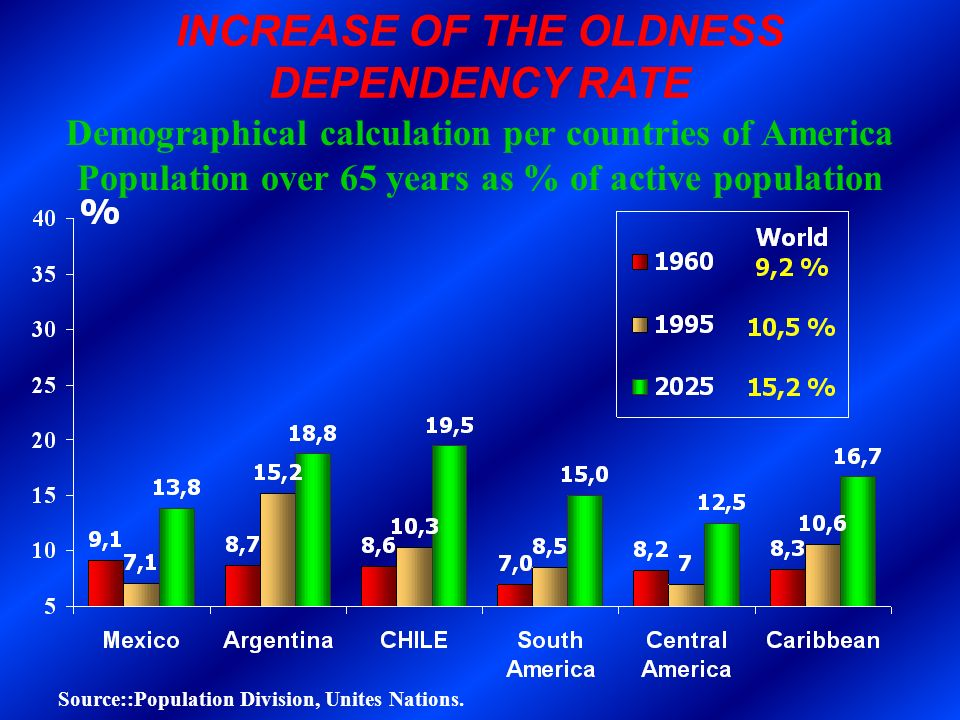INCREASE OF THE OLDNESS DEPENDENCY RATE Demographical calculation per countries of America Population over 65 years as % of active population Source::