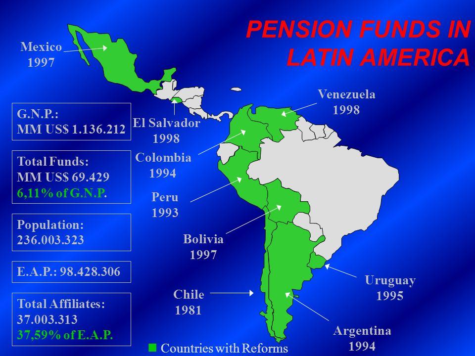 Colombia 1994 Peru 1993 Chile 1981 Argentina 1994 Mexico 1997 Uruguay 1995 Bolivia 1997 PENSION FUNDS IN LATIN AMERICA Venezuela 1998 E.A.P.: 98.428.3