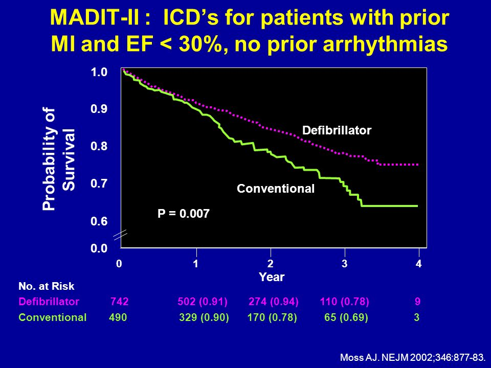 MADIT-II : ICDs for patients with prior MI and EF < 30%, no prior arrhythmias Moss AJ. NEJM 2002;346:877-83. Defibrillator Conventional P = 0.007 1.0