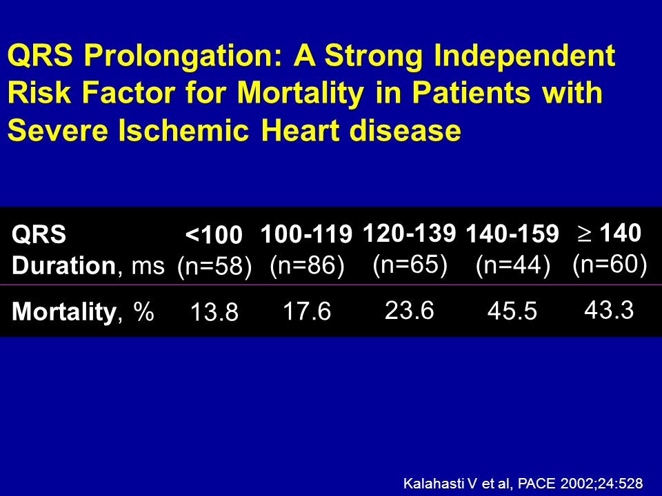 QRS Prolongation: A Strong Independent Risk Factor for Mortality in Patients with Severe Ischemic Heart disease QRS Duration, ms Mortality, % <100 (n=