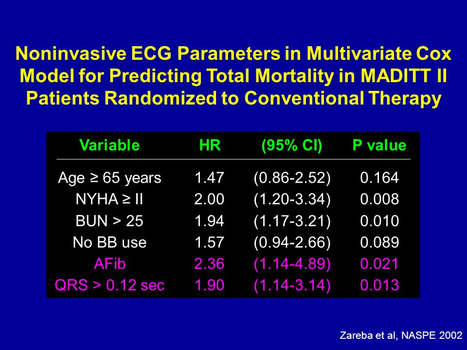 Noninvasive ECG Parameters in Multivariate Cox Model for Predicting Total Mortality in MADITT II Patients Randomized to Conventional Therapy Variable
