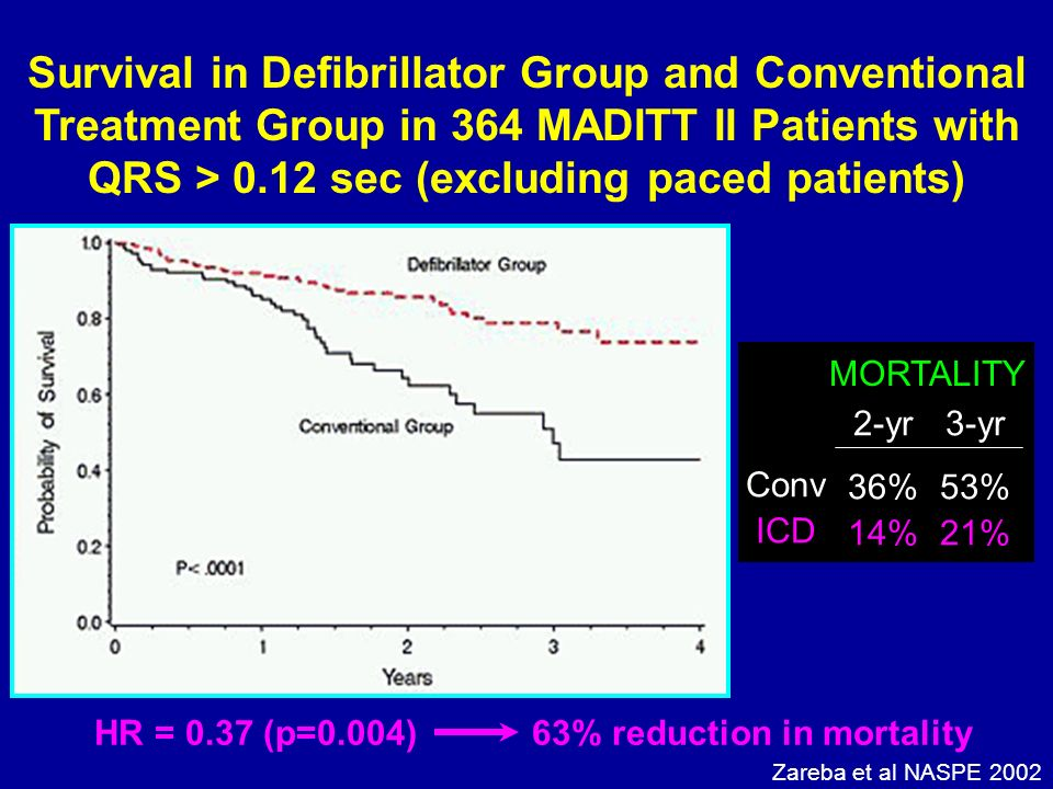 Survival in Defibrillator Group and Conventional Treatment Group in 364 MADITT II Patients with QRS > 0.12 sec (excluding paced patients) MORTALITY 2-