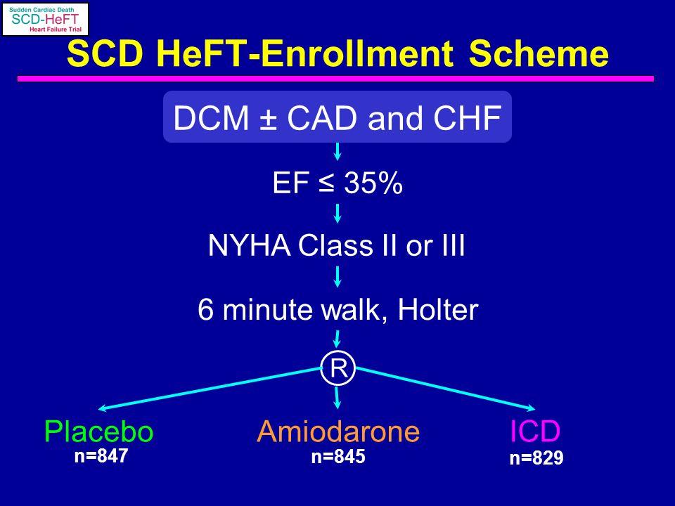 SCD HeFT-Enrollment Scheme DCM ± CAD and CHF EF 35% NYHA Class II or III 6 minute walk, Holter PlaceboAmiodaroneICD R n=847 n=845 n=829