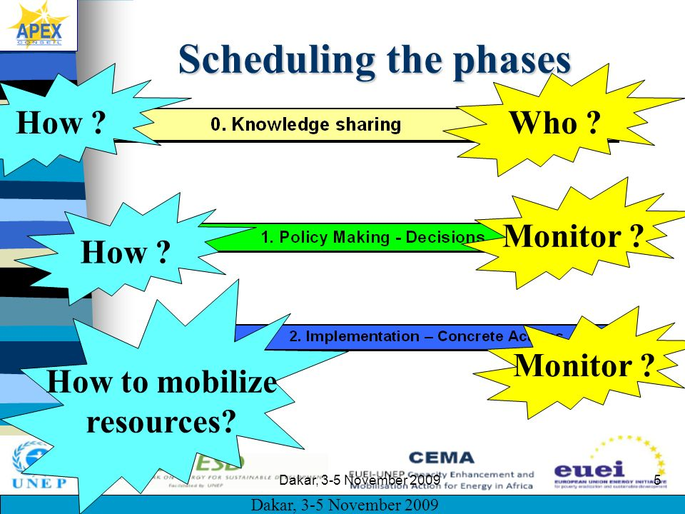 Dakar, 3-5 November 2009 5 Scheduling the phases How ?Who ? How ? Monitor ? How to mobilize resources? Monitor ?