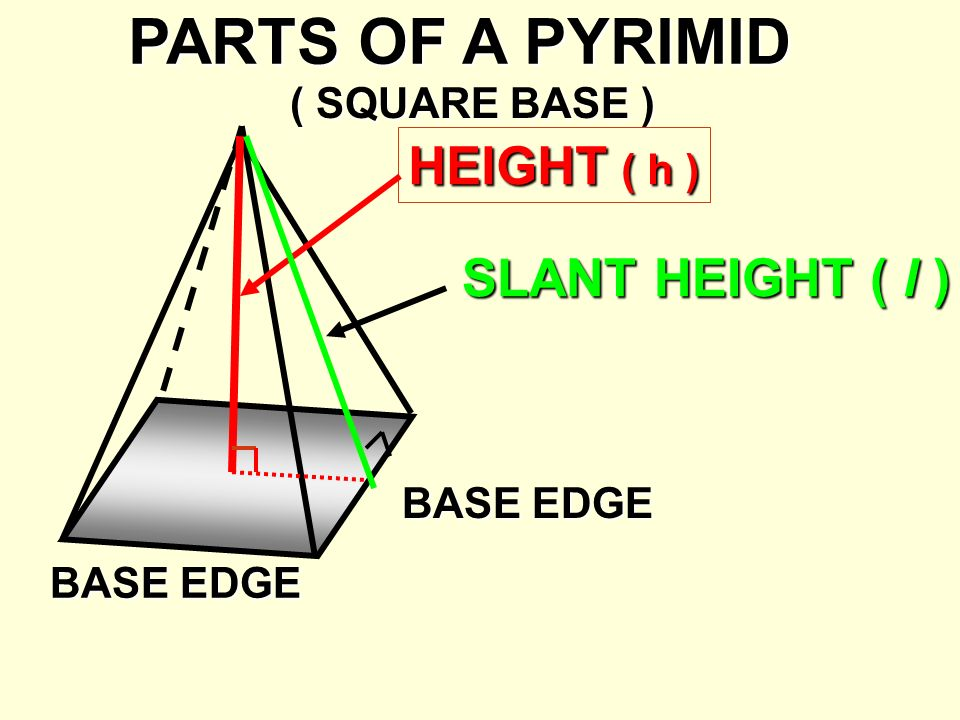 PARTS OF A PYRIMID ( SQUARE BASE ) BASE EDGE HEIGHT ( h ) SLANT HEIGHT ( l )