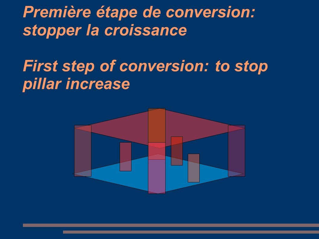 Première étape de conversion: stopper la croissance First step of conversion: to stop pillar increase