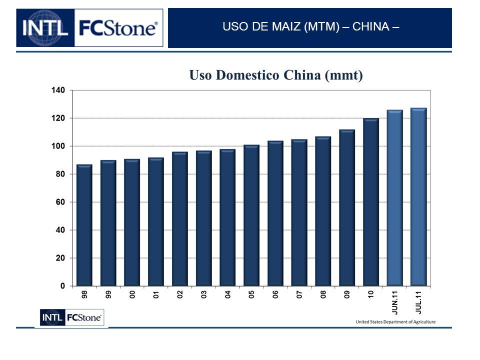 USO DE MAIZ (MTM) – CHINA –