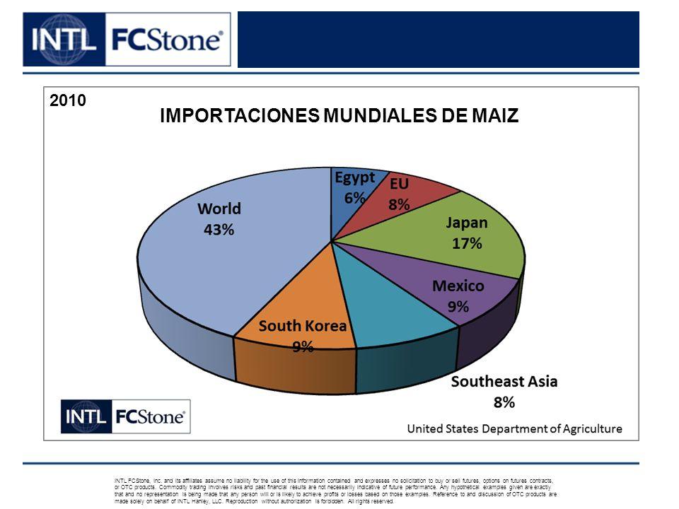 2010 IMPORTACIONES MUNDIALES DE MAIZ