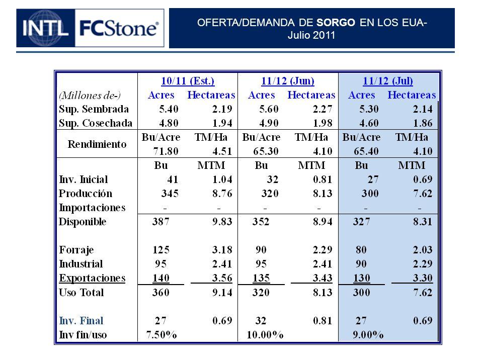 OFERTA/DEMANDA DE SORGO EN LOS EUA- Julio 2011