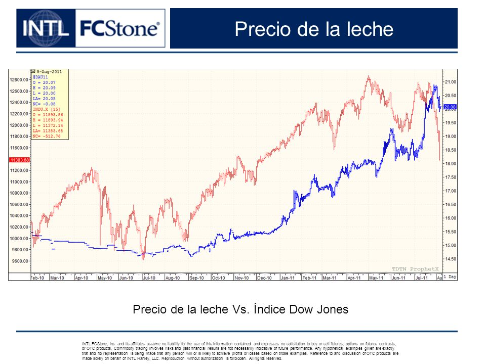 Precio de la leche INTL FCStone, Inc. and its affiliates assume no liability for the use of this information contained and expresses no solicitation t