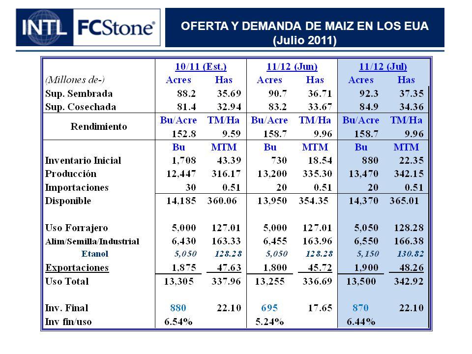 OFERTA Y DEMANDA DE MAIZ EN LOS EUA (Julio 2011)