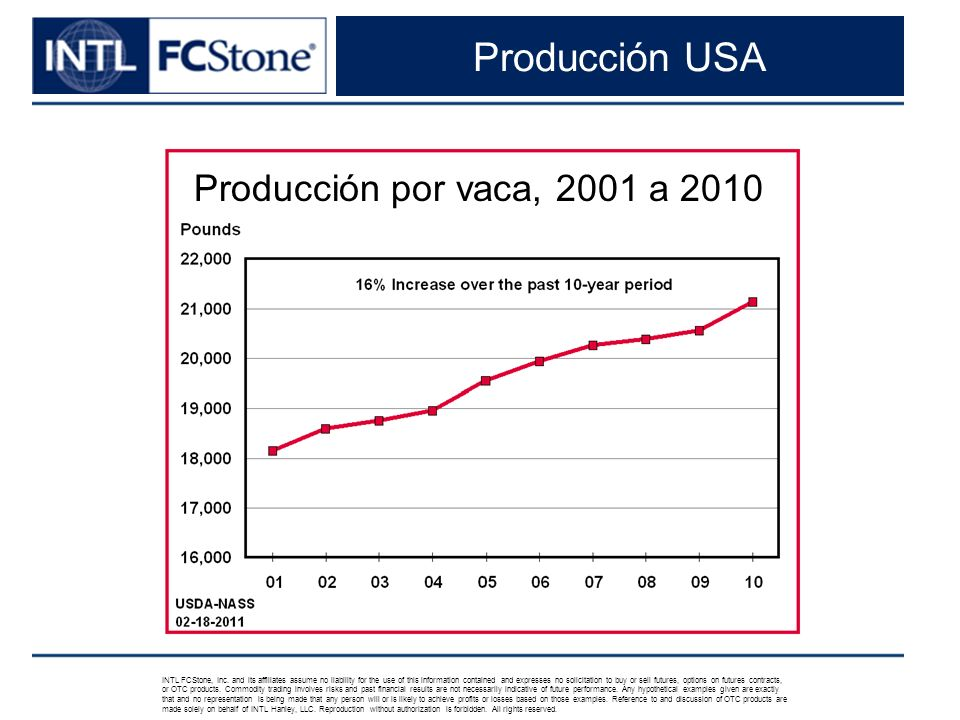 Producción USA INTL FCStone, Inc. and its affiliates assume no liability for the use of this information contained and expresses no solicitation to bu