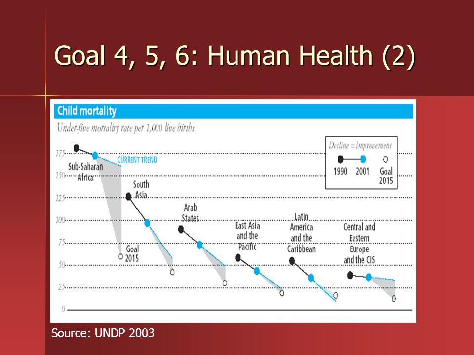 Goal 4, 5, 6: Human Health (2) Source: UNDP 2003