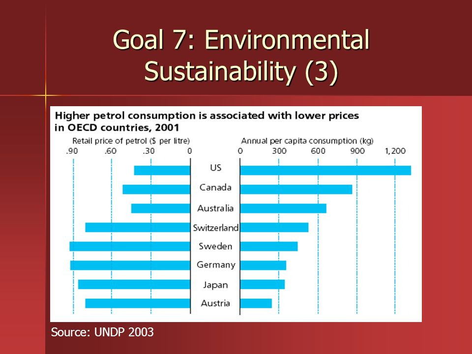 Goal 7: Environmental Sustainability (3) Source: UNDP 2003