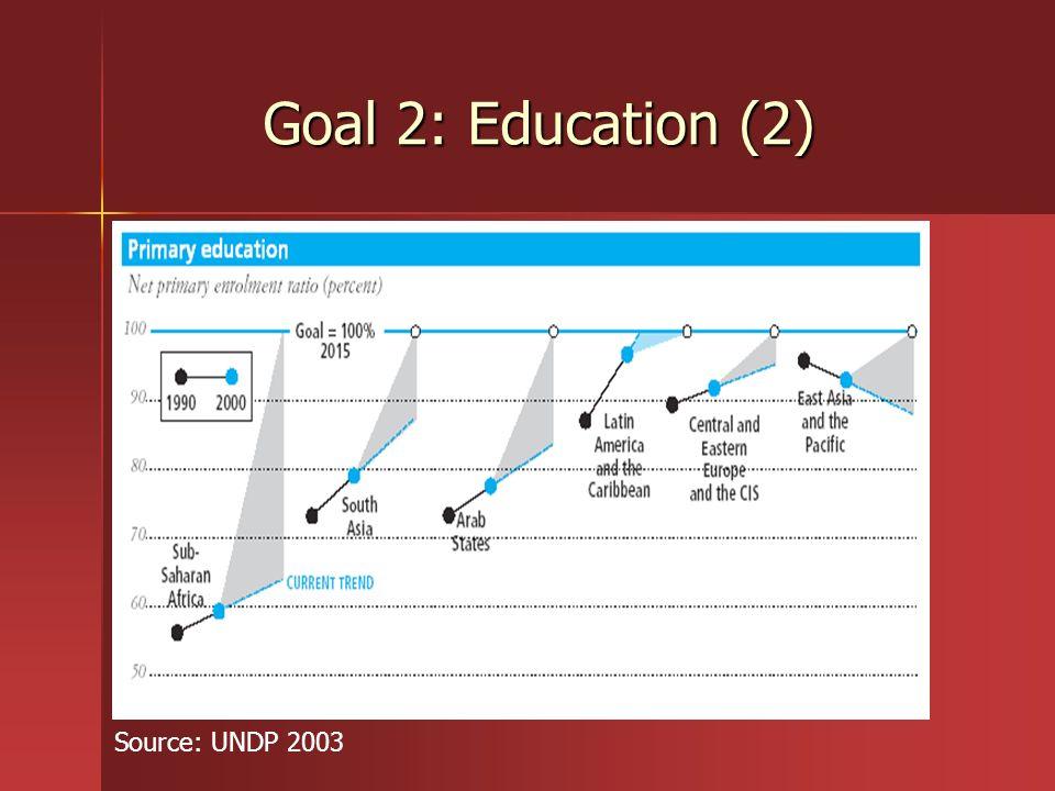 Goal 2: Education (2) Source: UNDP 2003