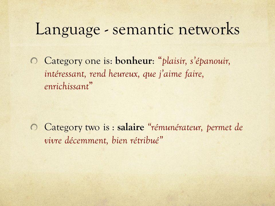 Language - semantic networks Category one is: bonheur : plaisir, sépanouir, intéressant, rend heureux, que jaime faire, enrichissant Category two is :