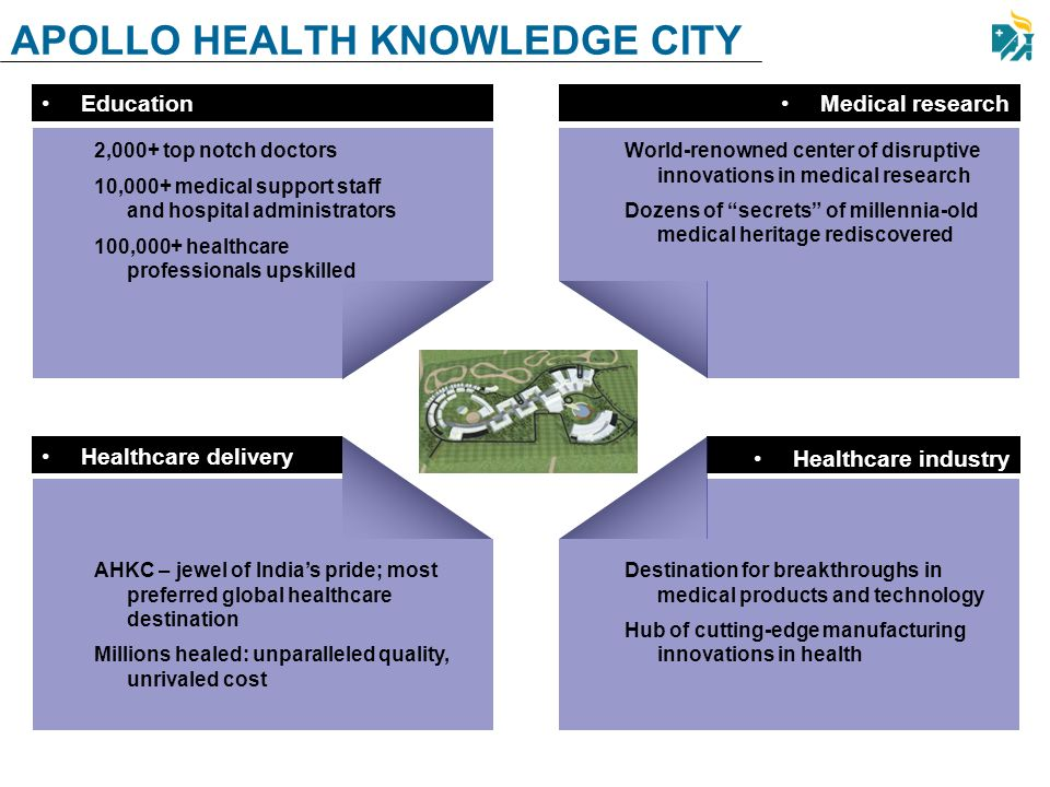 APOLLO HEALTH KNOWLEDGE CITY Education 2,000+ top notch doctors 10,000+ medical support staff and hospital administrators 100,000+ healthcare professi