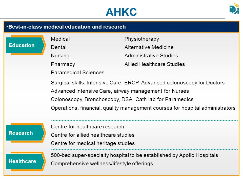 Best-in-class medical education and research AHKC Research Centre for healthcare research Centre for allied healthcare studies Centre for medical heri