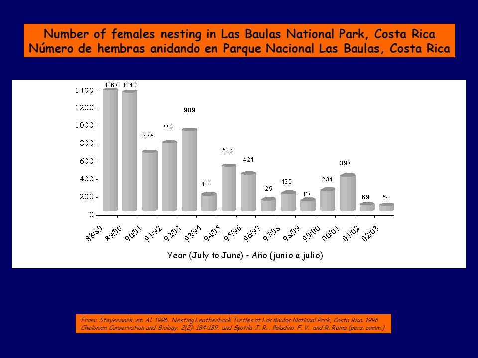Number of females nesting in Las Baulas National Park, Costa Rica Número de hembras anidando en Parque Nacional Las Baulas, Costa Rica From: Steyermark, et.