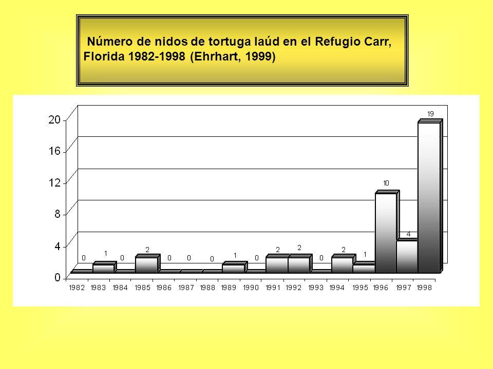 Número de nidos de tortuga laúd en el Refugio Carr, Florida 1982-1998 (Ehrhart, 1999)