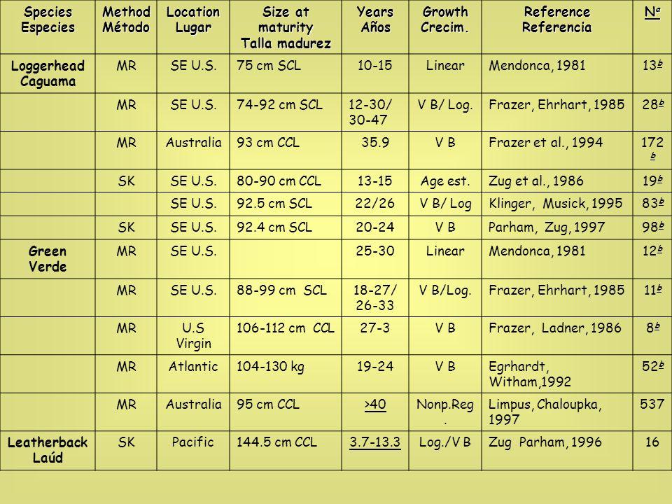 Notes: Table adapted from Heppel et al., 2003.Notas: Tabla adaptada de Heppel et al., 2003.