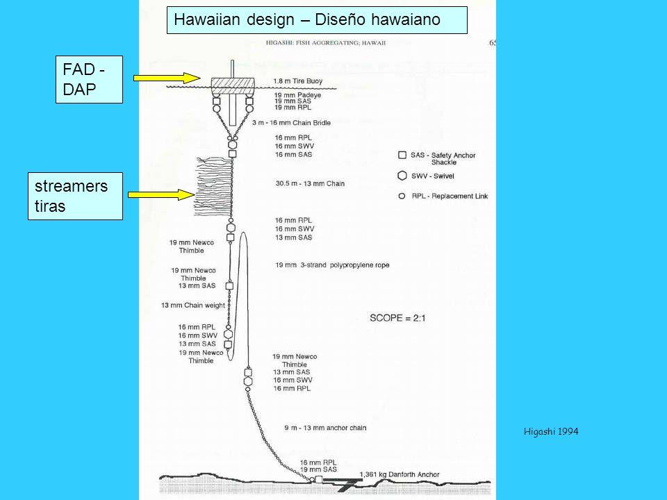 FAD - DAP streamers tiras Hawaiian design – Diseño hawaiano Higashi 1994