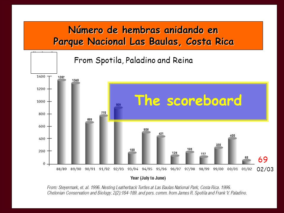 Número de hembras anidando en Parque Nacional Las Baulas, Costa Rica Parque Nacional Las Baulas, Costa Rica From Spotila, Paladino and Reina 69 02/03 The scoreboard