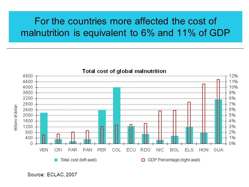 For the countries more affected the cost of malnutrition is equivalent to 6% and 11% of GDP Total cost (left axel)GDP Percentage (right axel) Source: ECLAC, 2007