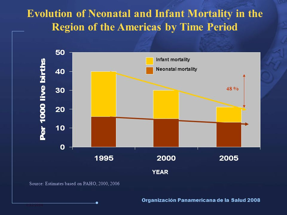 1/12/2014 Organización Panamericana de la Salud 2008 Evolution of Neonatal and Infant Mortality in the Region of the Americas by Time Period YEAR Source: Estimates based on PAHO, 2000, 2006 Infant mortality Neonatal mortality 48 %