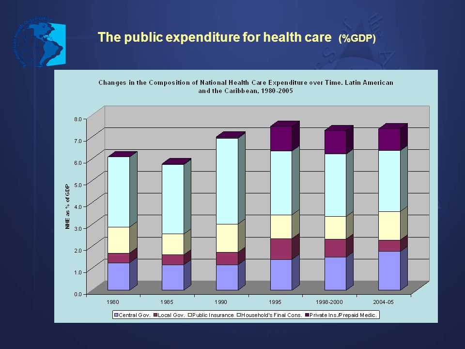 The public expenditure for health care (%GDP)